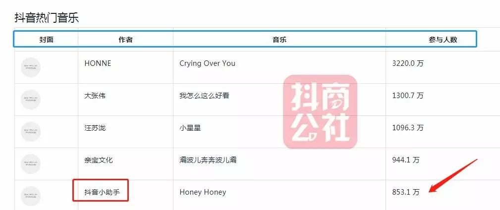 2019歌曲点击率排行榜_全球华人歌曲排行榜第38期出炉,第二名是张杰,第
